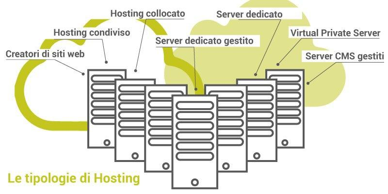 Tipologie di hosting